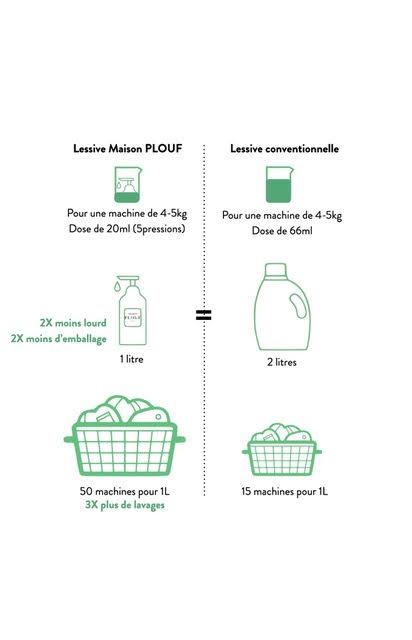 Différence entre la lessive Maison Plouf et une lessive traditionnelle.